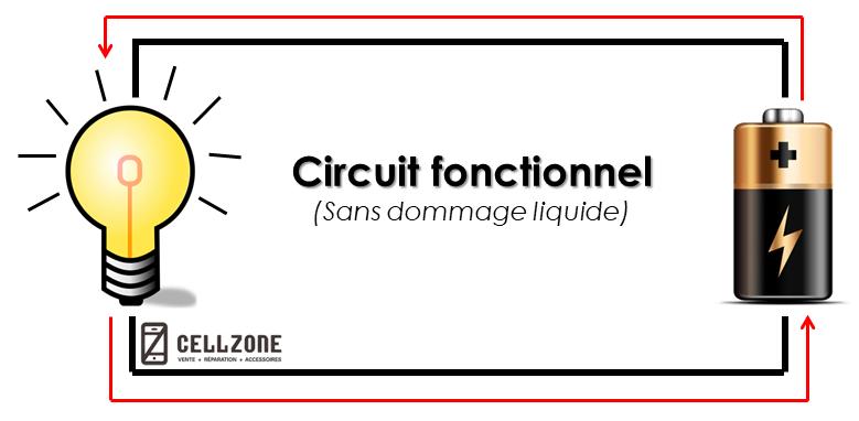circuit fonctionnel sans dommage liquide
